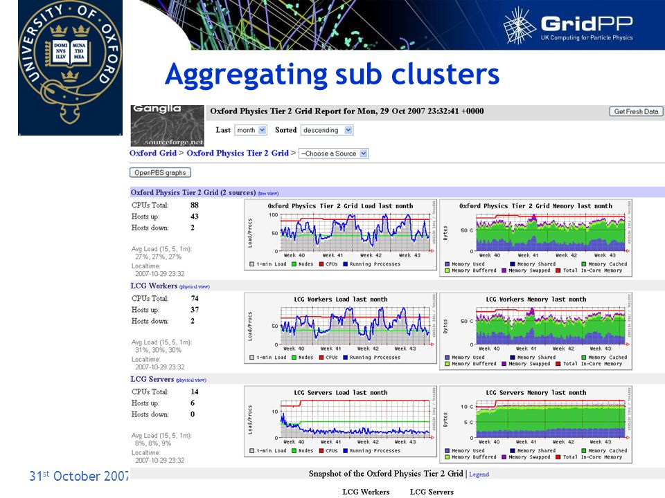 Slide 12 31 st October 2007 Introduction & Ganglia Aggregating sub clusters