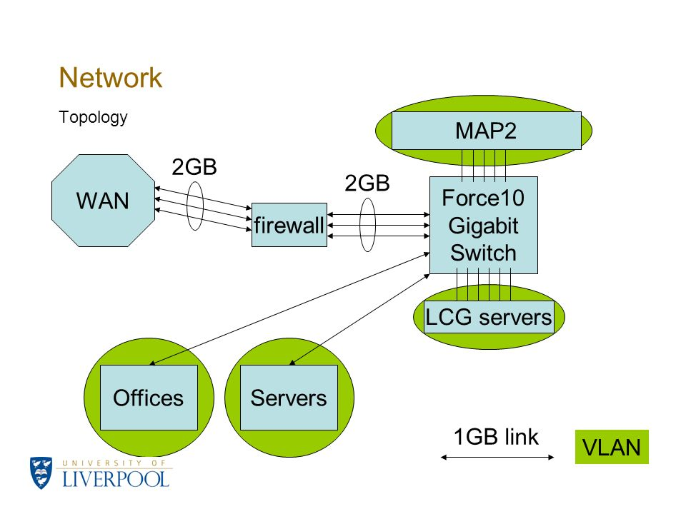 Network Topology Force10 Gigabit Switch WAN firewall LCG servers MAP2 OfficesServers 2GB VLAN 1GB link