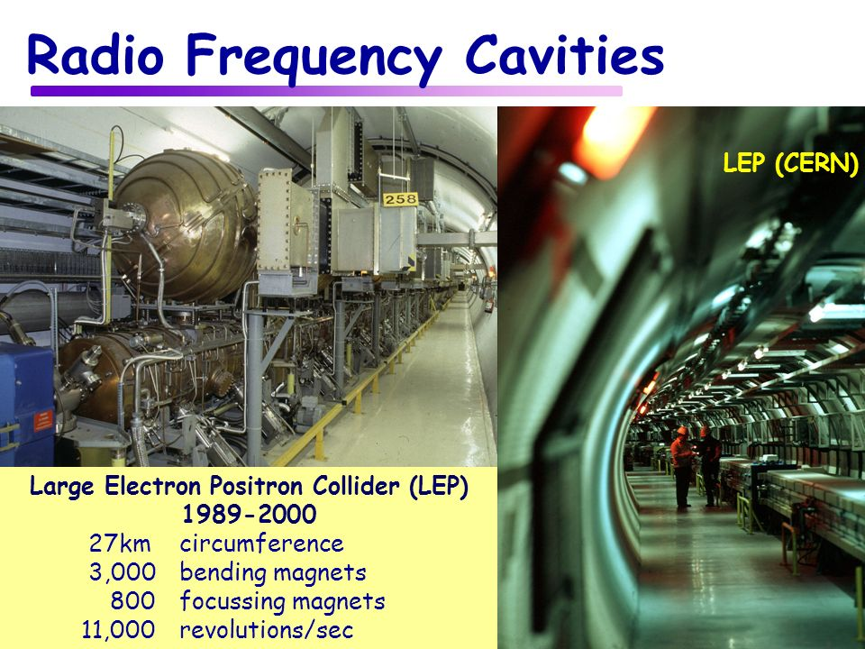 14 Radio Frequency Cavities Large Electron Positron Collider (LEP) 1989-2000 27kmcircumference 3,000bending magnets 800focussing magnets 11,000revolutions/sec LEP (CERN)