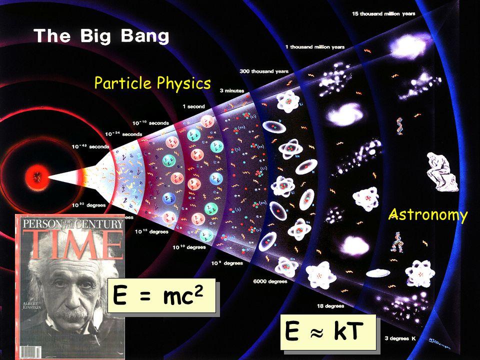 4 E = mc 2 E kT Particle Physics Astronomy