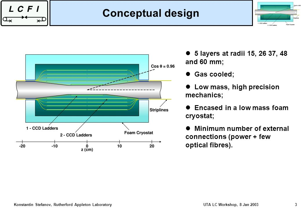 Konstantin Stefanov, Rutherford Appleton Laboratory UTA LC Workshop, 8 Jan 2003 3 5 layers at radii 15, 26 37, 48 and 60 mm; Gas cooled; Low mass, high precision mechanics; Encased in a low mass foam cryostat; Minimum number of external connections (power + few optical fibres).