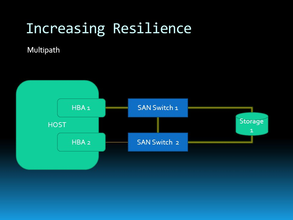 HOST Multipath Increasing Resilience Storage 1 SAN Switch 1HBA 1 SAN Switch 2HBA 2