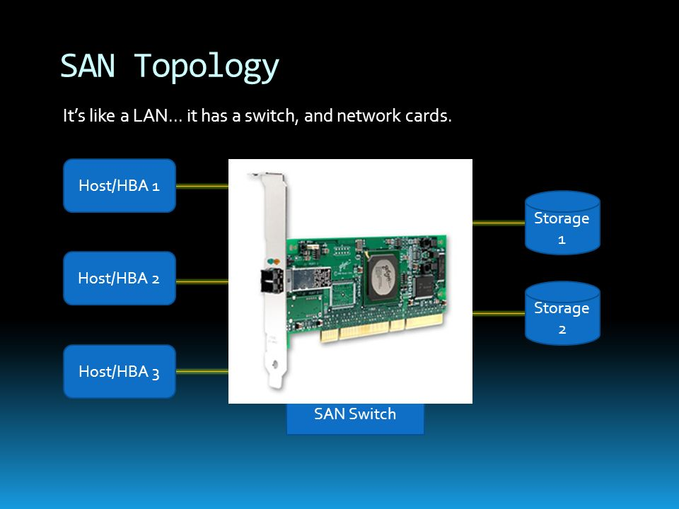 Storage 1 SAN Switch Storage 2 Host/HBA 1 Host/HBA 2 Host/HBA 3 Its like a LAN... it has a switch, and network cards. SAN Topology