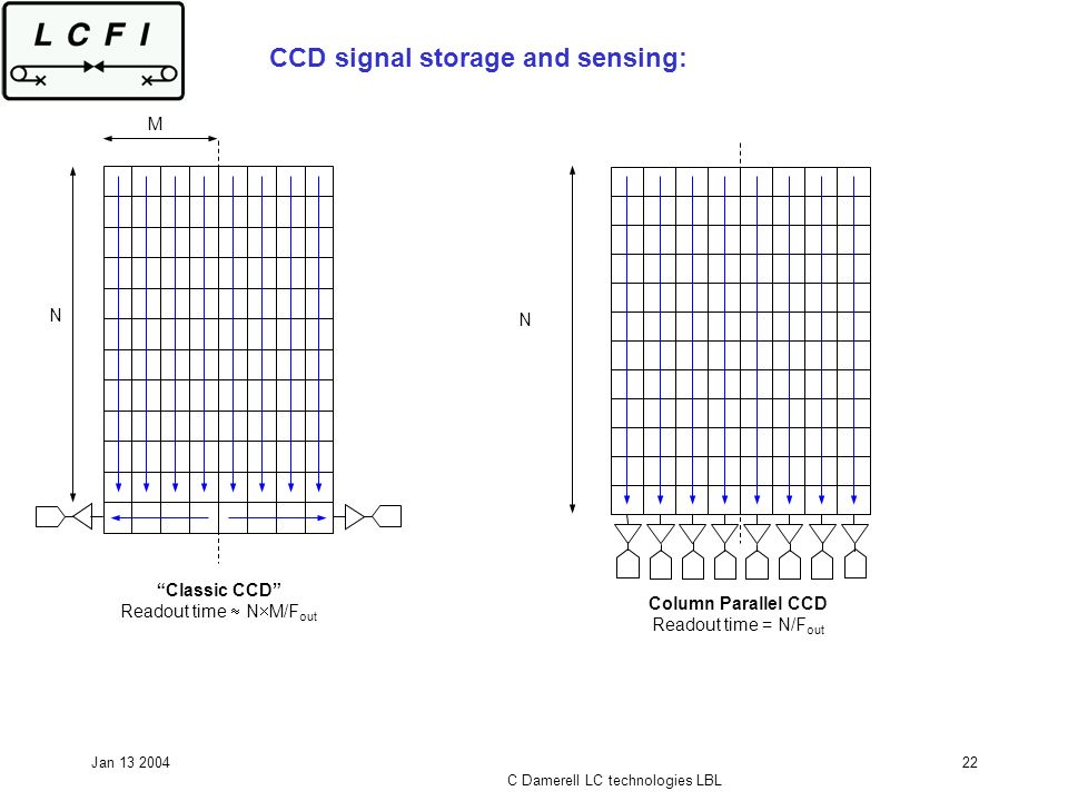 Jan 13 2004 C Damerell LC technologies LBL 22 CCD signal storage and sensing: Classic CCD Readout time N M/F out N M N Column Parallel CCD Readout tim