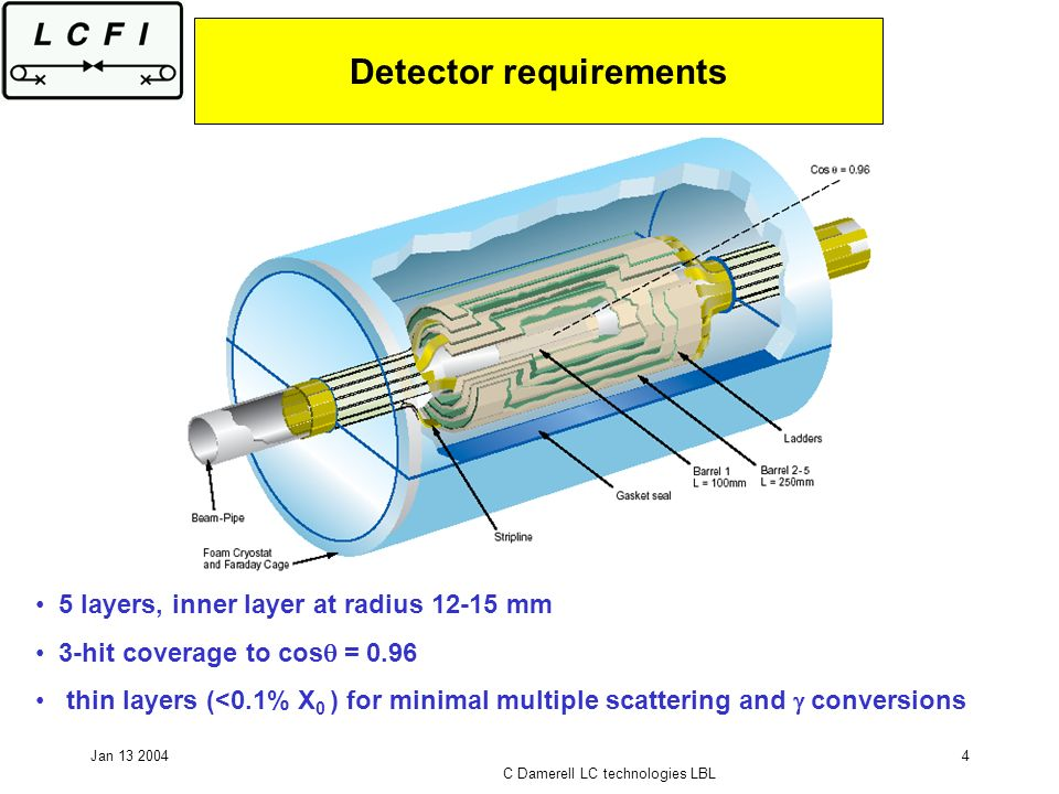 Jan 13 2004 C Damerell LC technologies LBL 4 Detector requirements 5 layers, inner layer at radius 12-15 mm 3-hit coverage to cos = 0.96 thin layers (<0.1% X 0 ) for minimal multiple scattering and conversions