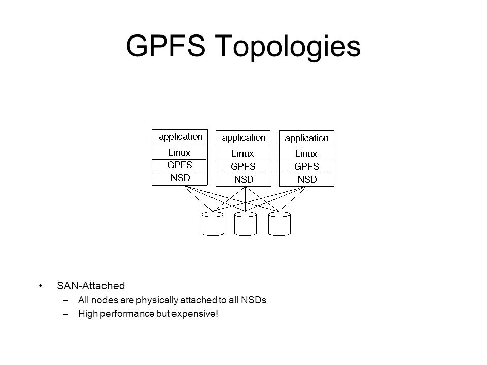 GPFS Topologies SAN-Attached –All nodes are physically attached to all NSDs –High performance but expensive!