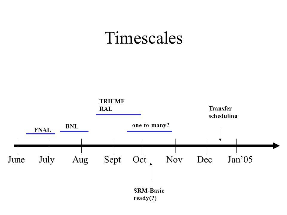 Timescales JuneJulyAugSeptOctNovDecJan05 Transfer scheduling FNAL BNL TRIUMF RAL SRM-Basic ready(?) one-to-many?