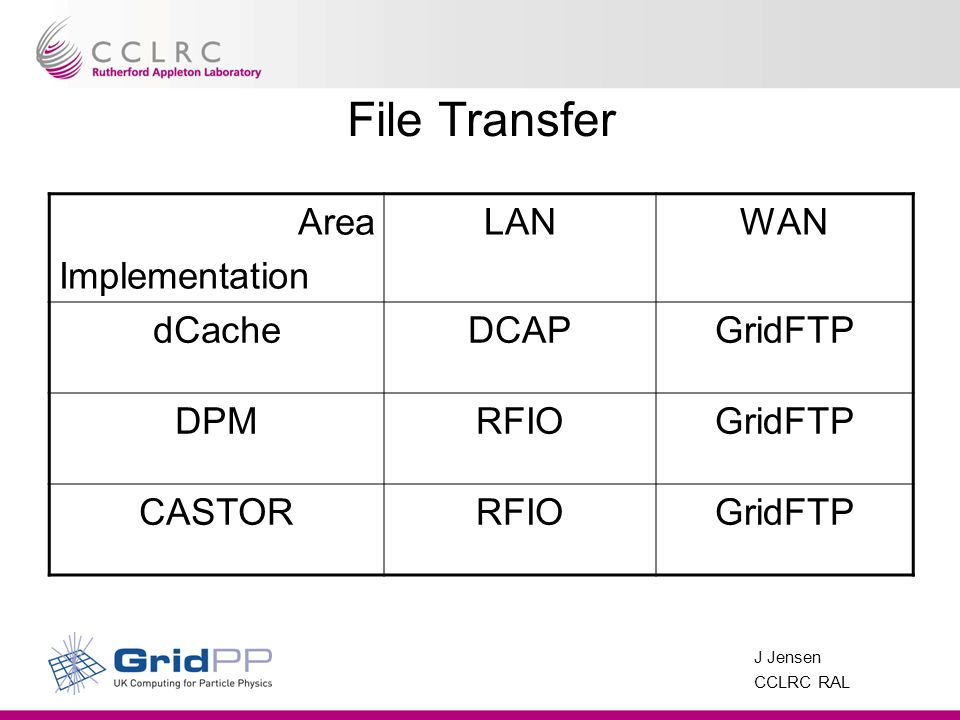 J Jensen CCLRC RAL File Transfer Area Implementation LANWAN dCacheDCAPGridFTP DPMRFIOGridFTP CASTORRFIOGridFTP