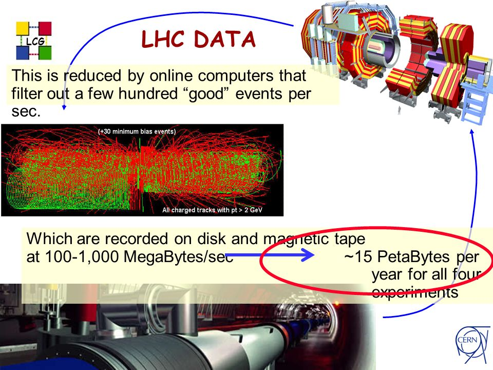 last update 20/04/2014 17:24 LCG les robertson - cern-it-5 LHC DATA This is reduced by online computers that filter out a few hundred good events per sec.