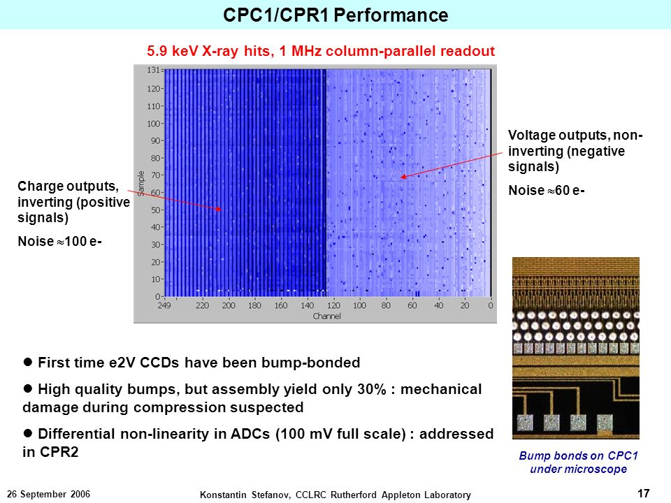 17 Konstantin Stefanov, CCLRC Rutherford Appleton Laboratory September keV X-ray hits, 1 MHz column-parallel readout Voltage outputs, non- inverting (negative signals) Noise 60 e- Charge outputs, inverting (positive signals) Noise 100 e- First time e2V CCDs have been bump-bonded High quality bumps, but assembly yield only 30% : mechanical damage during compression suspected Differential non-linearity in ADCs (100 mV full scale) : addressed in CPR2 Bump bonds on CPC1 under microscope CPC1/CPR1 Performance