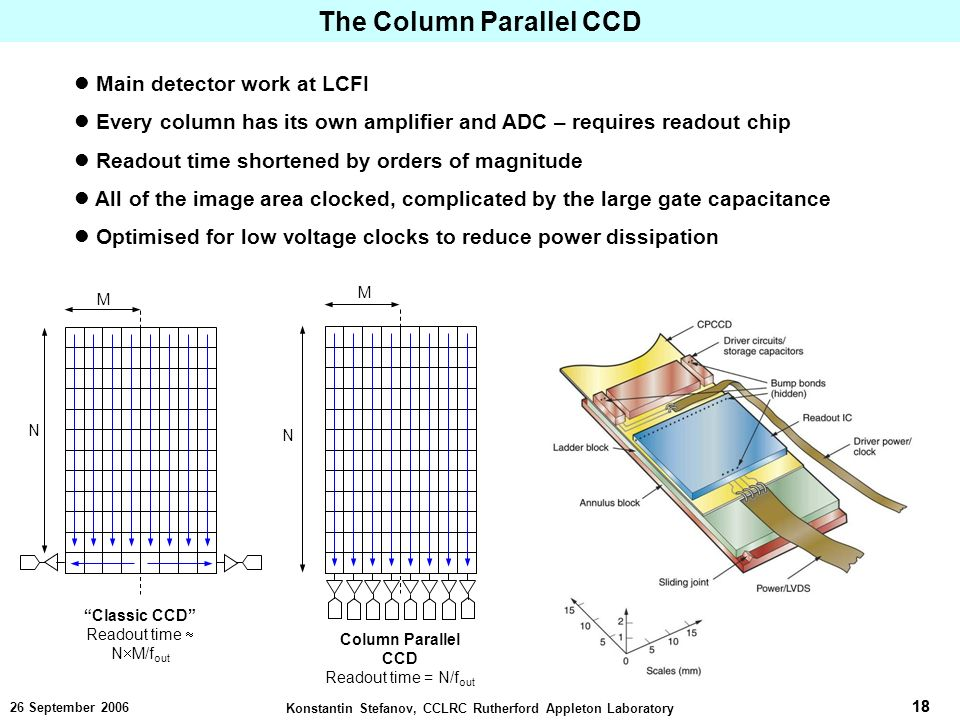 18 Konstantin Stefanov, CCLRC Rutherford Appleton Laboratory September 2006 Classic CCD Readout time N M/f out N M N Column Parallel CCD Readout time = N/f out M Main detector work at LCFI Every column has its own amplifier and ADC – requires readout chip Readout time shortened by orders of magnitude All of the image area clocked, complicated by the large gate capacitance Optimised for low voltage clocks to reduce power dissipation The Column Parallel CCD