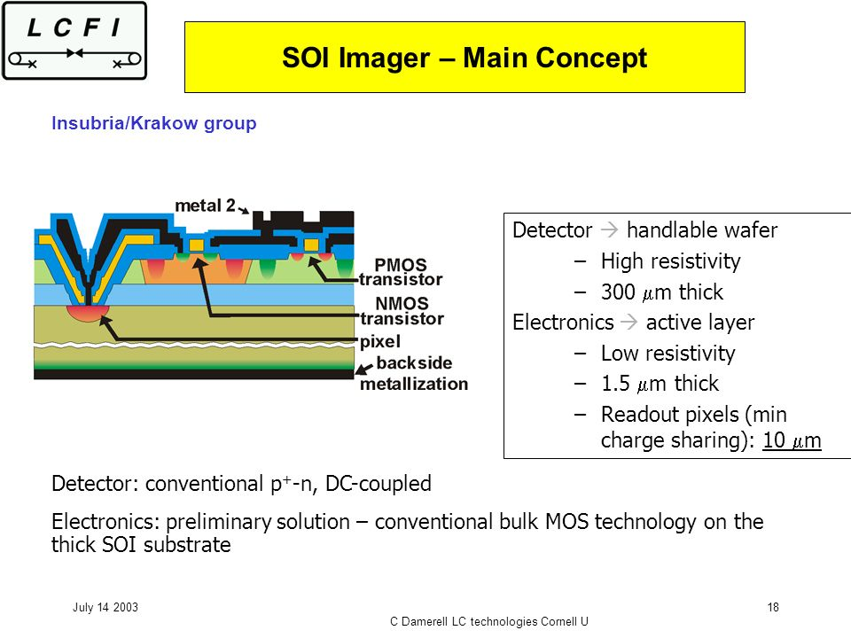 July 14 2003 C Damerell LC technologies Cornell U 18 SOI Imager – Main Concept Detector handlable wafer –High resistivity –300 m thick Electronics act