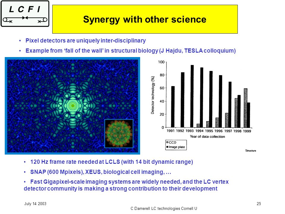 July 14 2003 C Damerell LC technologies Cornell U 25 Synergy with other science Pixel detectors are uniquely inter-disciplinary Example from fall of t