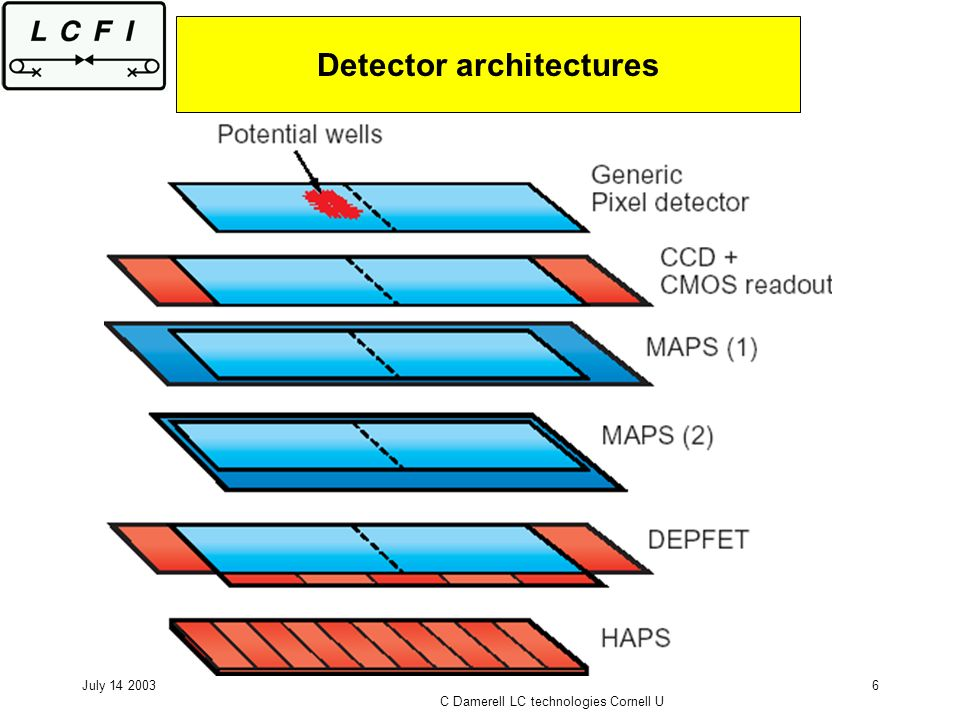 July 14 2003 C Damerell LC technologies Cornell U 6 Detector architectures