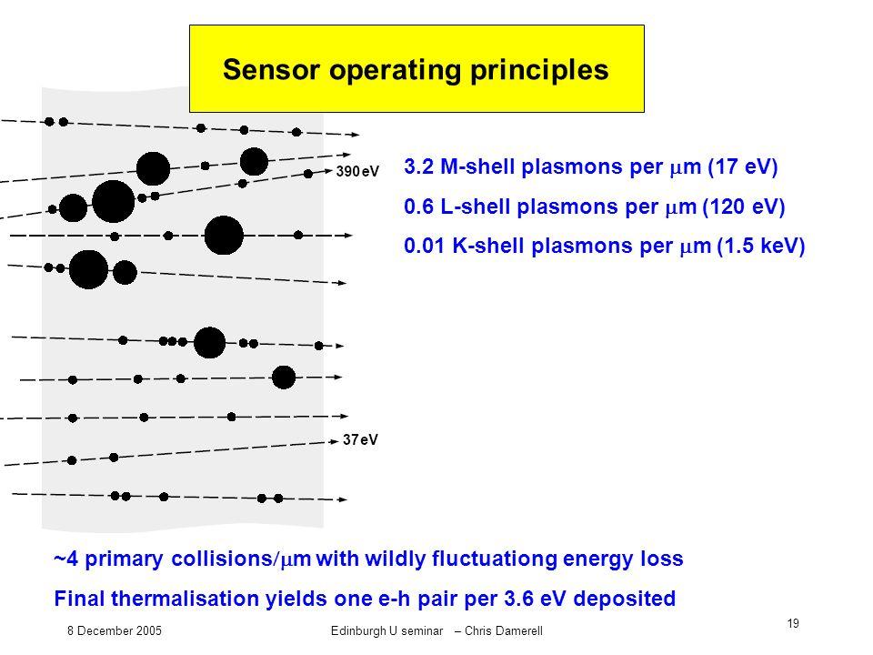 8 December 2005Edinburgh U seminar – Chris Damerell 19 3.2 M-shell plasmons per m (17 eV) 0.6 L-shell plasmons per m (120 eV) 0.01 K-shell plasmons pe