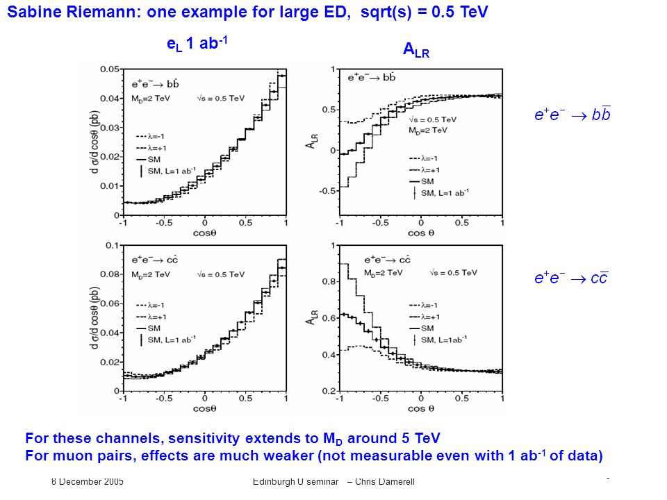 8 December 2005Edinburgh U seminar – Chris Damerell 5 For these channels, sensitivity extends to M D around 5 TeV For muon pairs, effects are much wea