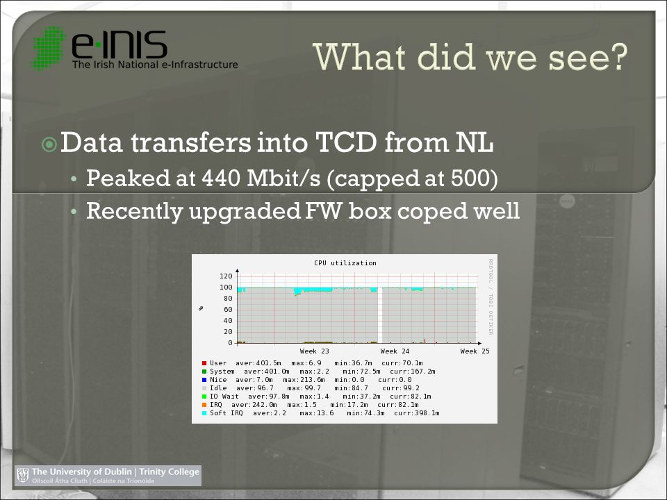 Data transfers into TCD from NL Peaked at 440 Mbit/s (capped at 500) Recently upgraded FW box coped well