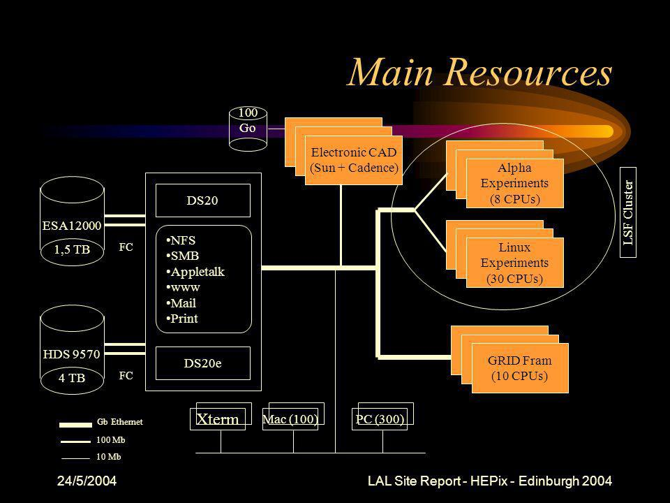 24/5/2004 LAL Site Report - HEPix - Edinburgh 2004 Main Resources NFS SMB Appletalk www Mail Print LSF Cluster Gb Ethernet DS20 PC (300)Mac (100) Linux Experiments (30 CPUs) DS20e 10 Mb Alpha Experiments (8 CPUs) Electronic CAD (Sun + Cadence) 100 Mb 100 Go Xterm ESA12000 1,5 TB FC HDS 9570 4 TB FC GRID Fram (10 CPUs)