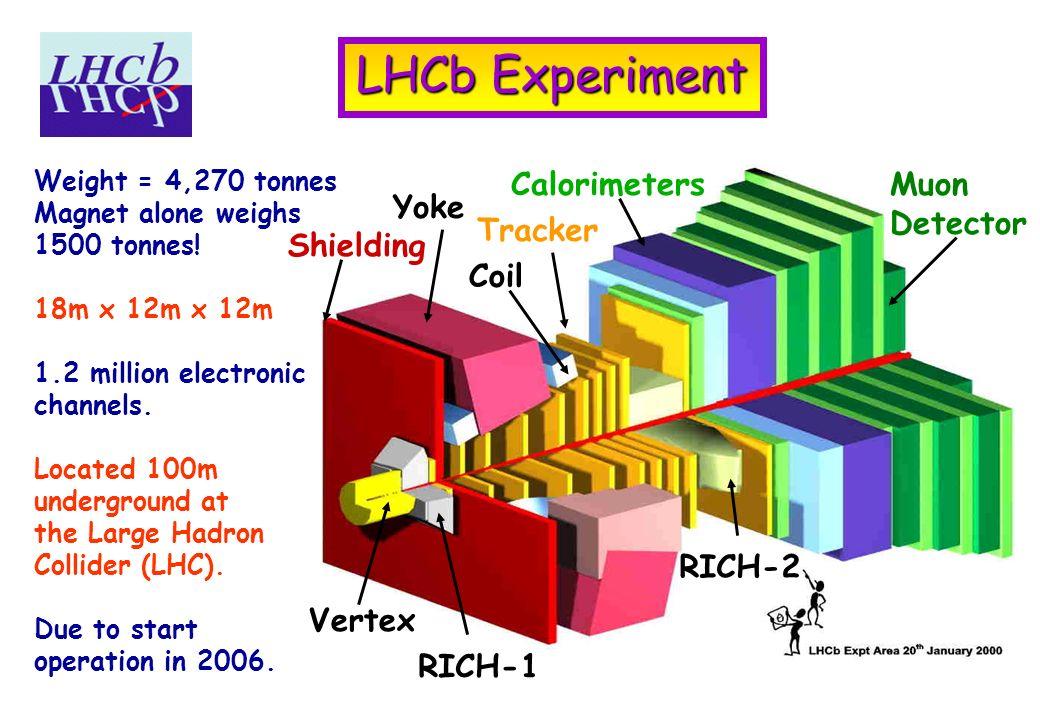 Moun Yoke Vertex Shielding Tracker Calorimeters RICH-2 Coil Muon Detector RICH-1 LHCb Experiment Weight = 4,270 tonnes Magnet alone weighs 1500 tonnes.