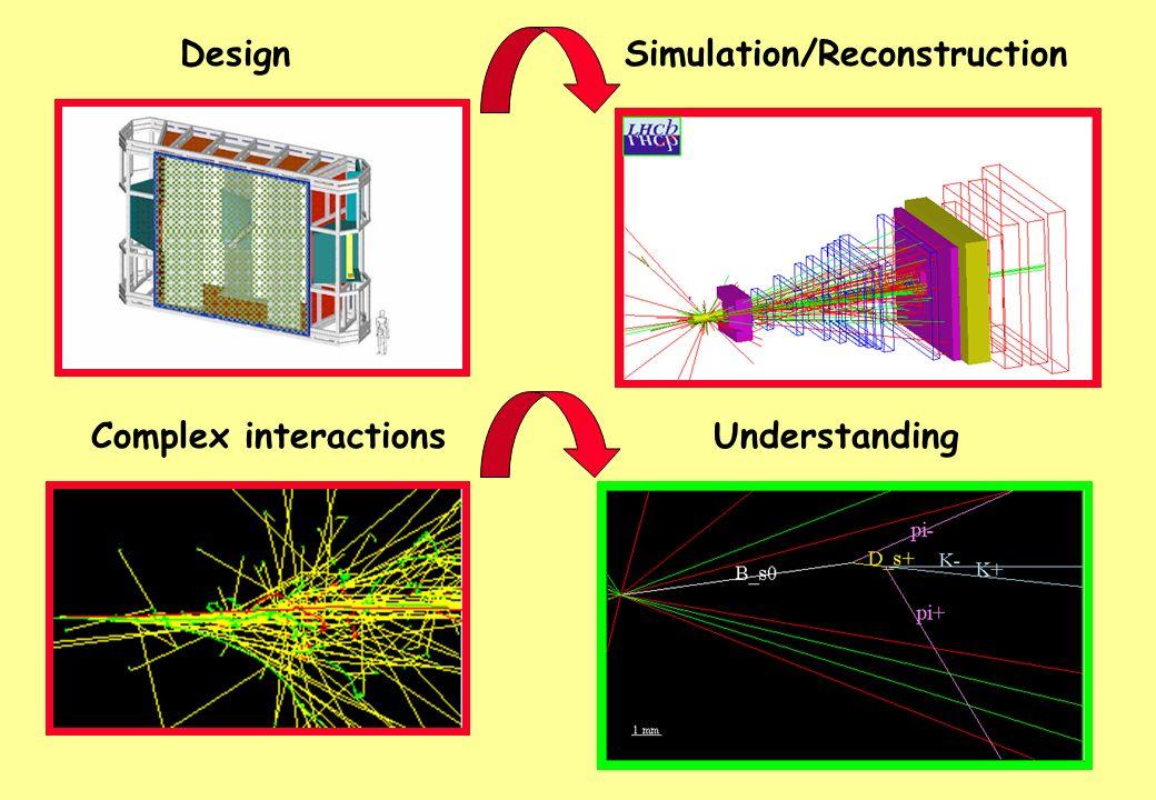 DesignSimulation/Reconstruction Complex interactionsUnderstanding