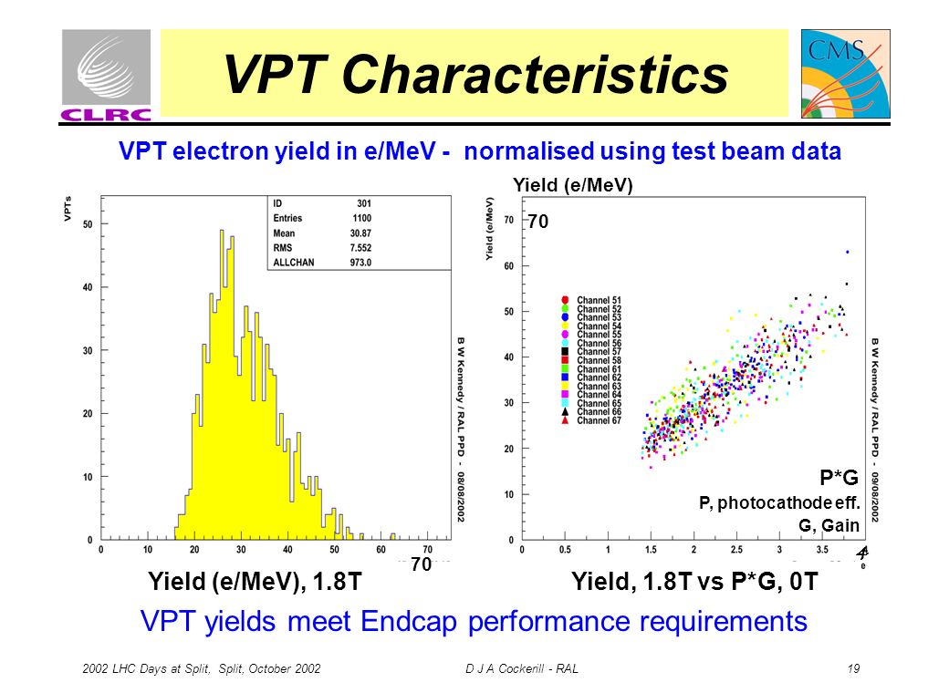 2002 LHC Days at Split, Split, October 2002 D J A Cockerill - RAL 19 VPT Characteristics Yield, 1.8T vs P*G, 0TYield (e/MeV), 1.8T 4 70 VPT electron y