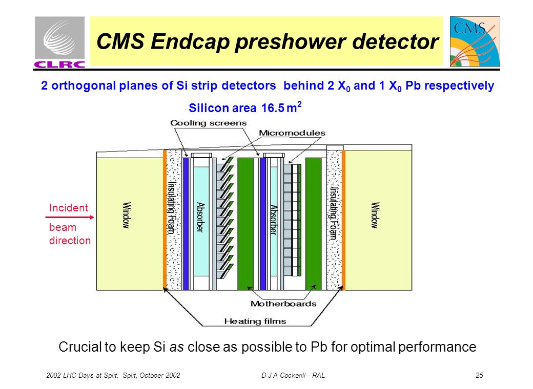2002 LHC Days at Split, Split, October 2002 D J A Cockerill - RAL 25 CMS Endcap preshower detector 2 orthogonal planes of Si strip detectors behind 2 X 0 and 1 X 0 Pb respectively Silicon area 16.5 m 2 Incident beam direction Crucial to keep Si as close as possible to Pb for optimal performance