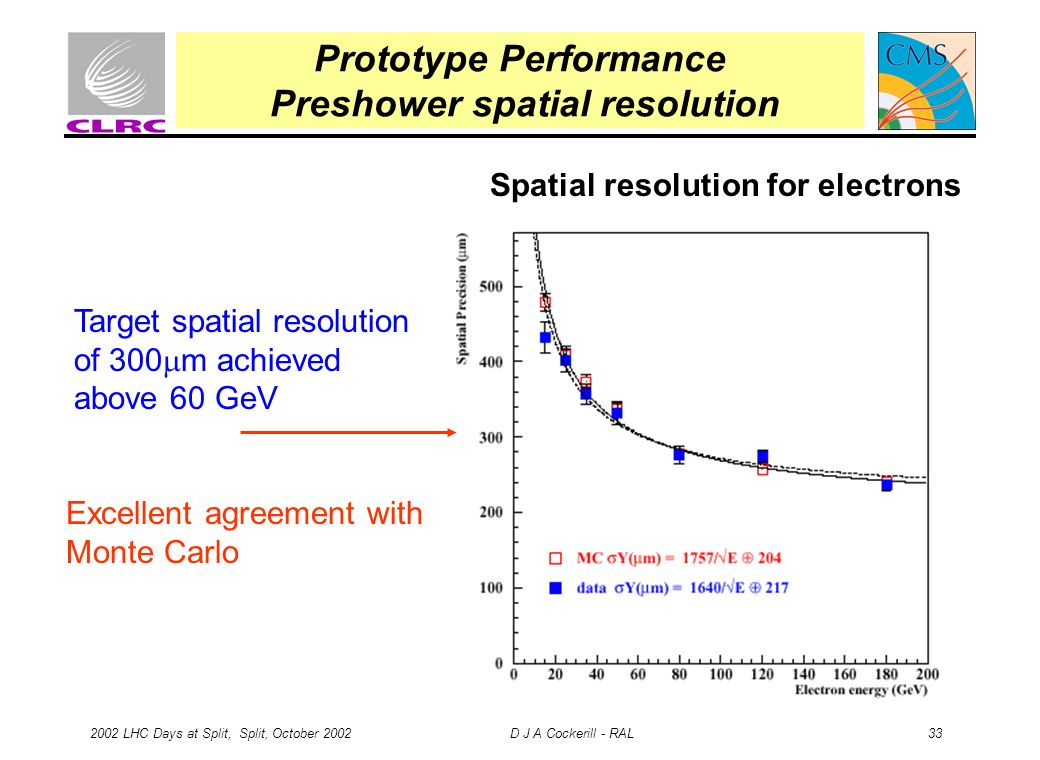 2002 LHC Days at Split, Split, October 2002 D J A Cockerill - RAL 33 Prototype Performance Preshower spatial resolution Target spatial resolution of 300 m achieved above 60 GeV Spatial resolution for electrons Excellent agreement with Monte Carlo