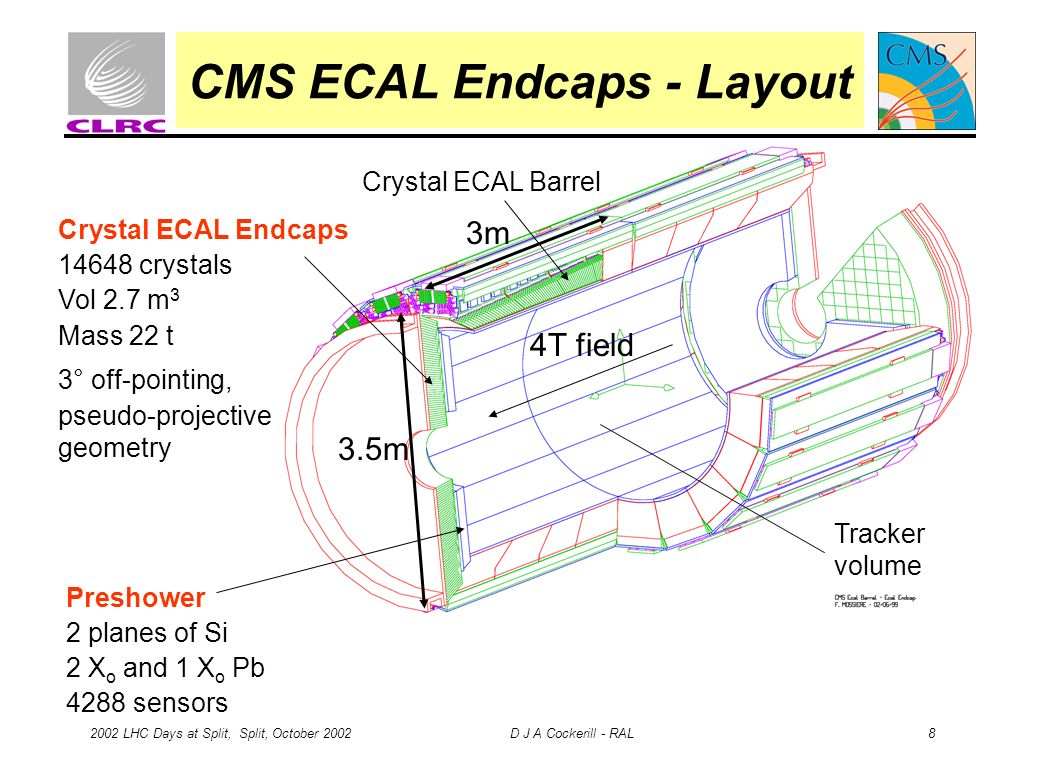 2002 LHC Days at Split, Split, October 2002 D J A Cockerill - RAL 8 CMS ECAL Endcaps - Layout Crystal ECAL Barrel Preshower 2 planes of Si 2 X o and 1 X o Pb 4288 sensors Crystal ECAL Endcaps 14648 crystals Vol 2.7 m 3 Mass 22 t 3° off-pointing, pseudo-projective geometry 3.5m Tracker volume 3m 4T field