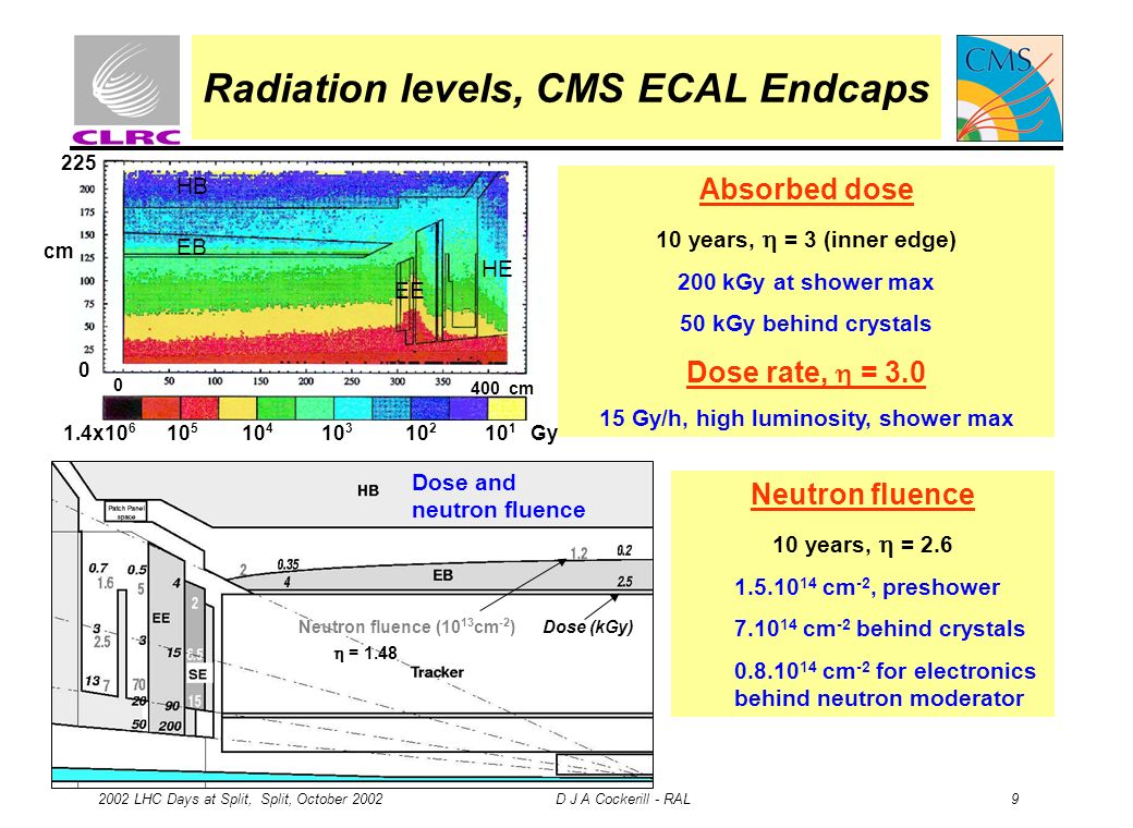 2002 LHC Days at Split, Split, October 2002 D J A Cockerill - RAL 9 Radiation levels, CMS ECAL Endcaps cm 225 0 0 400 cm 1.4x10 6 10 5 10 4 10 3 10 2 10 1 Gy Dose (kGy)Neutron fluence (10 13 cm -2 ) = 1.48 Absorbed dose 10 years, = 3 (inner edge) 200 kGy at shower max 50 kGy behind crystals Dose rate, = 3.0 15 Gy/h, high luminosity, shower max Dose and neutron fluence HB EB EE HE Neutron fluence 10 years, = 2.6 1.5.10 14 cm -2, preshower 7.10 14 cm -2 behind crystals 0.8.10 14 cm -2 for electronics behind neutron moderator