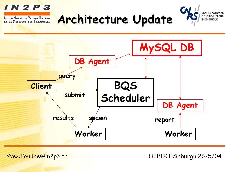 Architecture Update Client Worker MySQL DB BQS Scheduler Worker DB Agent results spawn report submit query DB Agent Yves.Fouilhe@in2p3.fr HEPIX Edinburgh 26/5/04