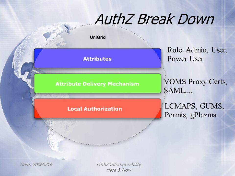 Date: 20060216AuthZ Interoperability Here & Now AuthZ Break Down Role: Admin, User, Power User LCMAPS, GUMS, Permis, gPlazma VOMS Proxy Certs, SAML,..