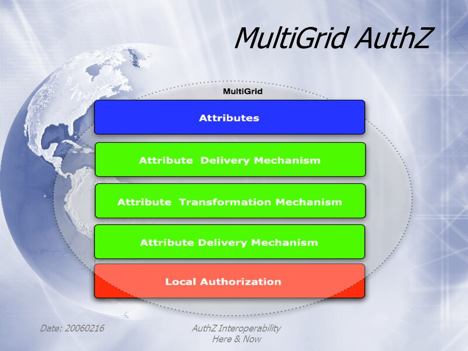 Date: 20060216AuthZ Interoperability Here & Now MultiGrid AuthZ