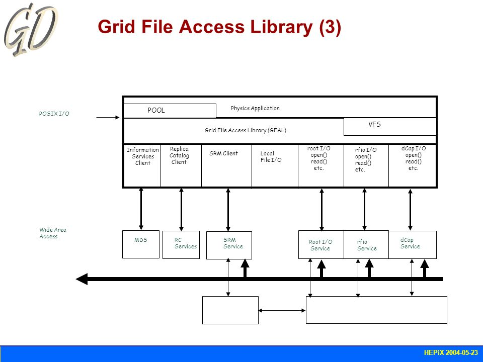 HEPiX 2004-05-23 LCG-2 SE (April release) Mass Storage access – to tape SRM interfaces exist for Castor, Enstore/dCache, HPSS SRM SEs available at CERN, FNAL, INFN, PIC Classic SEs (GridFTP, no SRM) deployed everywhere else GFAL included in LCG-2 – it has been tested against CASTOR SRM and rfio as well as against Enstore/dCache SRM and Classic SEs.