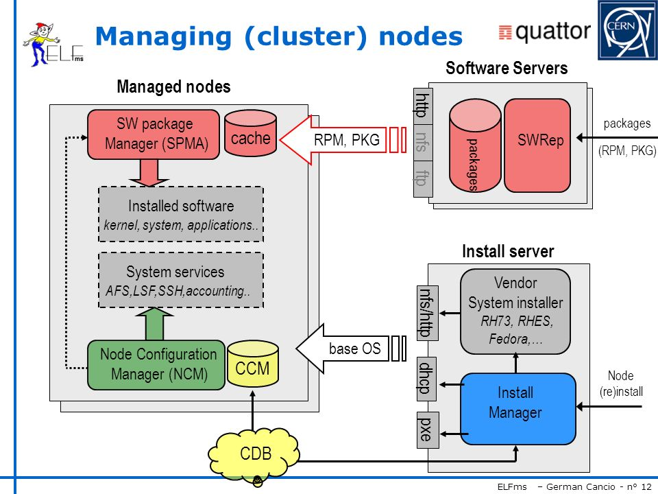ELFms – German Cancio - n° 12 Managing (cluster) nodes Install server base OS dhcp pxe nfs/http Vendor System installer RH73, RHES, Fedora,… System services AFS,LSF,SSH,accounting..