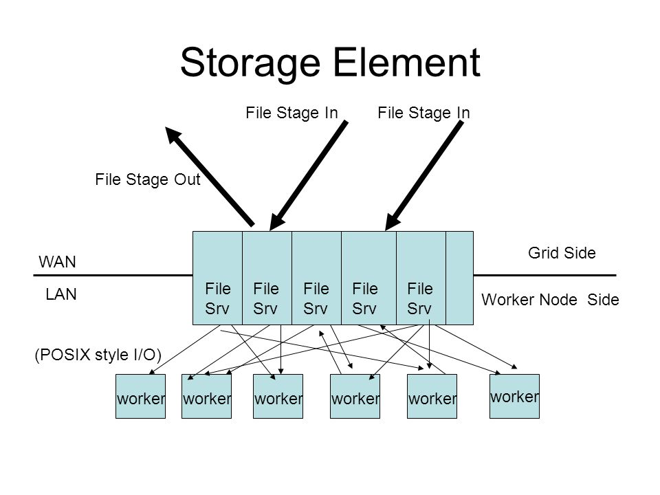 Storage Element worker WAN Worker Node Side Grid Side LAN File Stage In (POSIX style I/O) File Stage Out File Srv worker