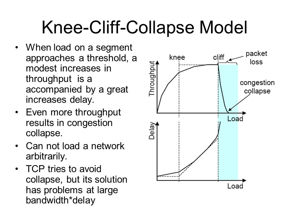 Knee-Cliff-Collapse Model When load on a segment approaches a threshold, a modest increases in throughput is a accompanied by a great increases delay.