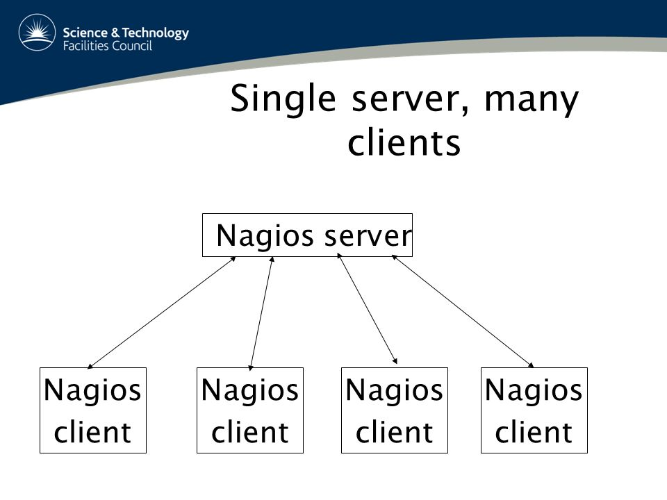 Nagios server Nagios client Nagios client Nagios client Nagios client Single server, many clients