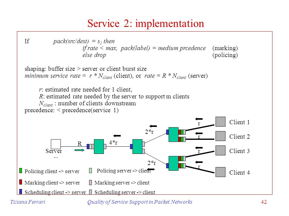 Tiziana Ferrari Quality of Service Support in Packet Networks42 Service 2: implementation If pack(src/dest) = s 1 then if rate < max, pack(label) = me