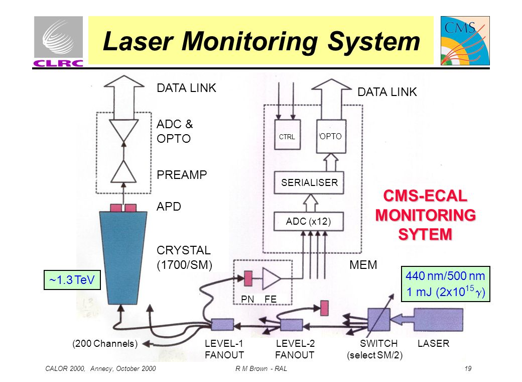 CALOR 2000, Annecy, October 2000 R M Brown - RAL 19 Laser Monitoring System 440 nm/500 nm 1 mJ (2x10 15 ) ~1.3 TeV DATA LINK ADC & OPTO PREAMP APD CRY