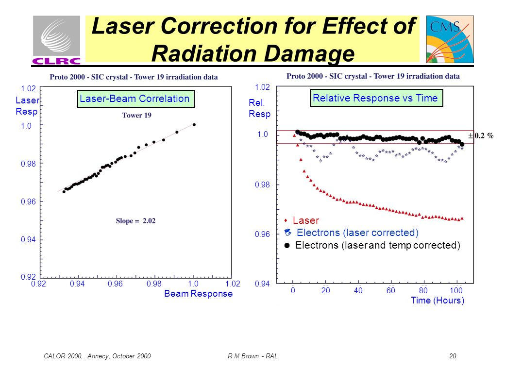 CALOR 2000, Annecy, October 2000 R M Brown - RAL 20 Laser Correction for Effect of Radiation Damage 0.92 0.94 0.96 0.98 1.0 1.02 Beam Response 1.02 1.