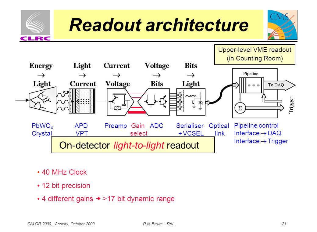 CALOR 2000, Annecy, October 2000 R M Brown - RAL 21 Readout architecture PbWO 4 APD Preamp Gain ADC Serialiser Optical Crystal VPT select + VCSEL link