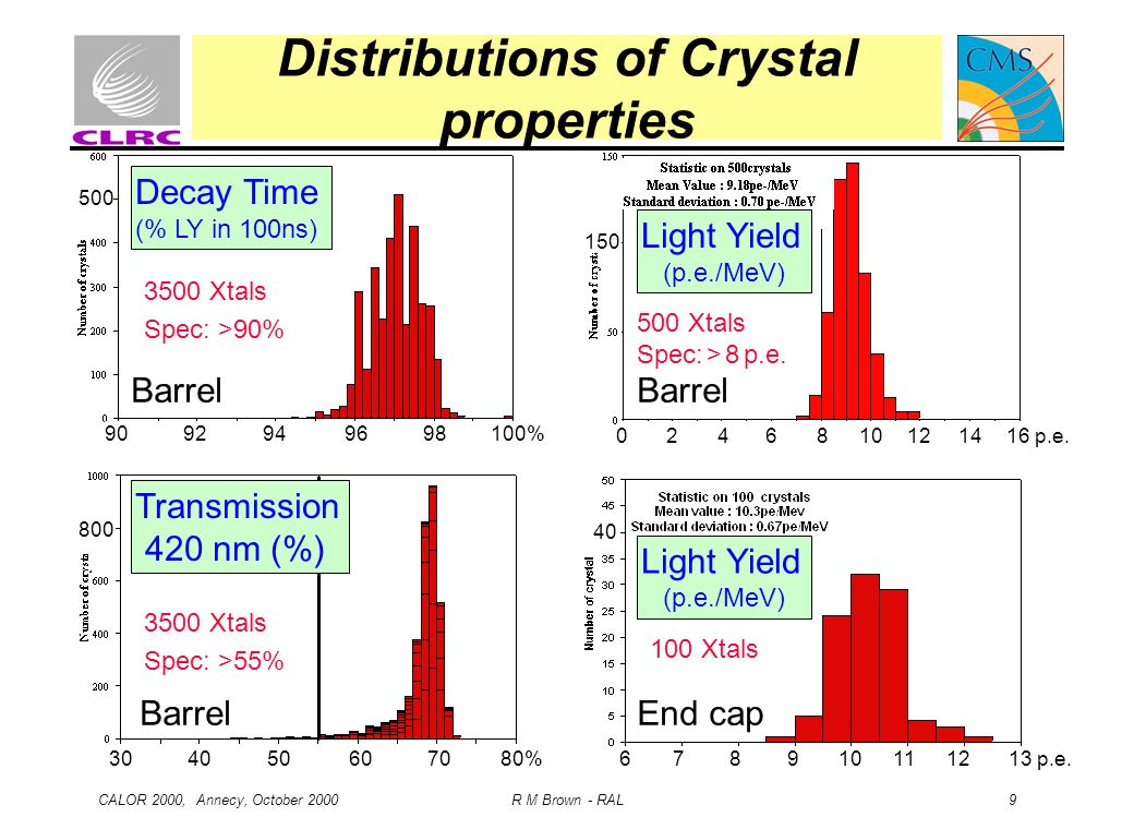 CALOR 2000, Annecy, October 2000 R M Brown - RAL 9 Distributions of Crystal properties End cap Transmission 420 nm (%) 30 40 50 60 70 80% 3500 Xtals S