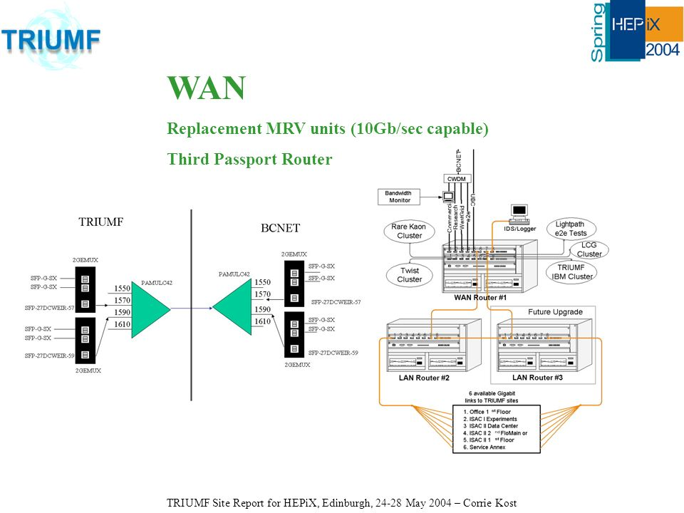 WAN Replacement MRV units (10Gb/sec capable) Third Passport Router TRIUMF Site Report for HEPiX, Edinburgh, 24-28 May 2004 – Corrie Kost