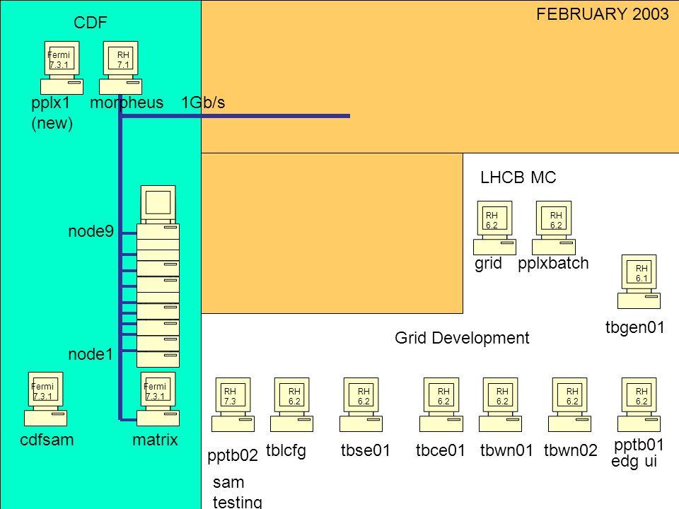 pplx1 (new) morpheus1Gb/s gridpplxbatch pptb01 pptb02 Grid Development CDF tblcfgtbse01tbce01 Fermi 7.3.1 RH 7.1 RH 6.2 edg ui sam testing matrix Fermi 7.3.1 node9 Fermi 7.3.1 cdfsam Fermi 7.3.1 node1 Fermi 7.3.1 RH 6.1 RH 7.3 tbwn01tbwn02 RH 6.2 tbgen01 FEBRUARY 2003 LHCB MC RH 6.2