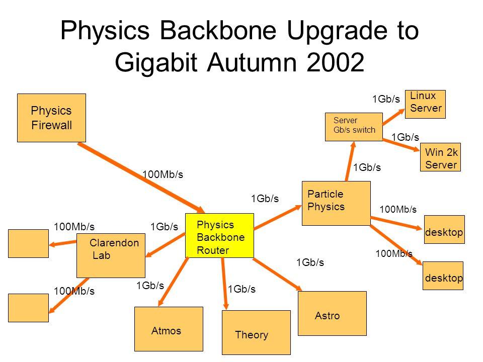 Physics Backbone Upgrade to Gigabit Autumn 2002 desktop Server Gb/s switch Physics Firewall Physics Backbone Router 1Gb/s 100Mb/s Particle Physics desktop 100Mb/s 1Gb/s 100Mb/s Clarendon Lab 1Gb/s Linux Server Win 2k Server Astro 1Gb/s Theory 1Gb/s Atmos 1Gb/s