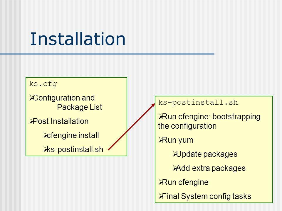 Installation ks.cfg Configuration and Package List Post Installation cfengine install ks-postinstall.sh Run cfengine: bootstrapping the configuration