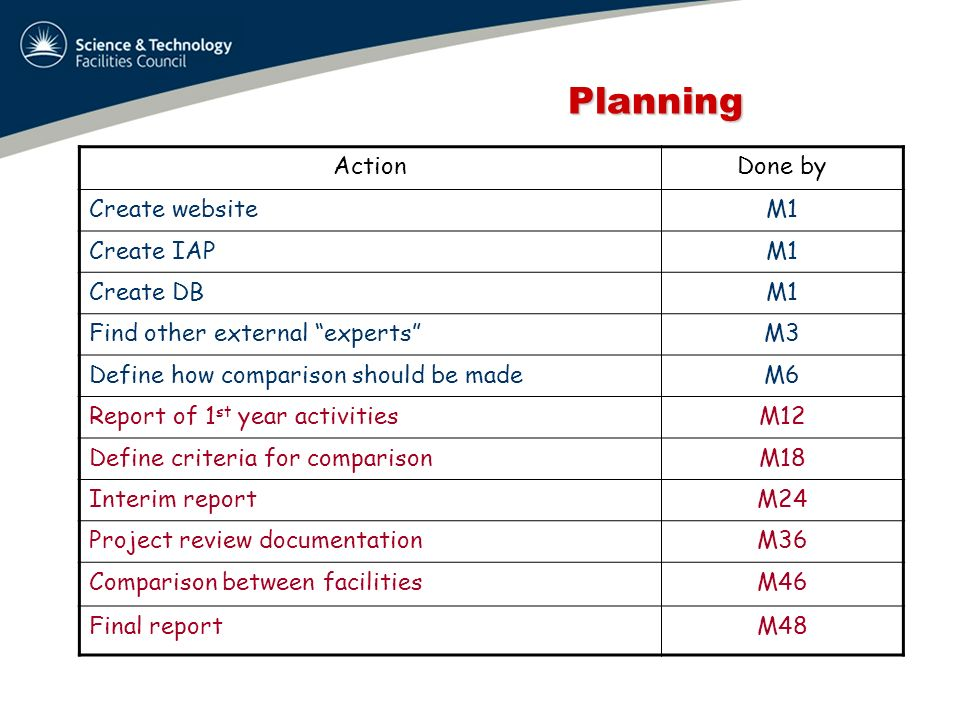 Planning Planning ActionDone by Create websiteM1 Create IAPM1 Create DBM1 Find other external expertsM3 Define how comparison should be madeM6 Report