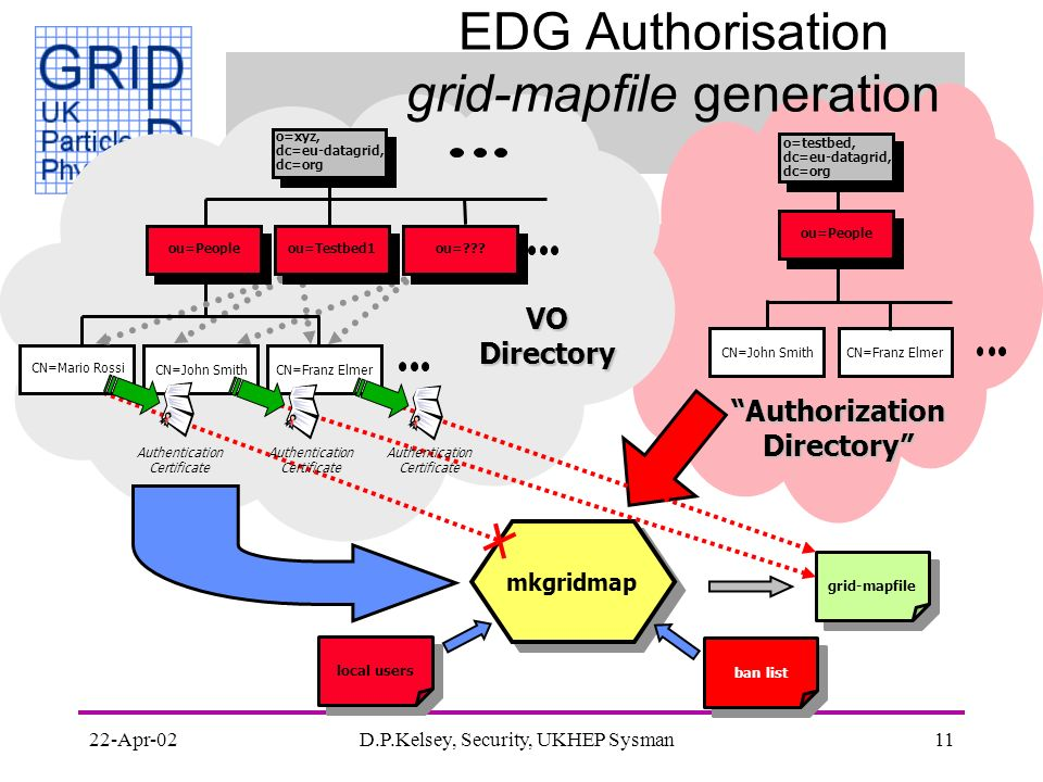 22-Apr-02D.P.Kelsey, Security, UKHEP Sysman11 EDG Authorisation grid-mapfile generation o=testbed, dc=eu-datagrid, dc=org CN=Franz Elmer ou=People CN=John Smith mkgridmap grid-mapfile VO Directory Authorization Directory CN=Mario Rossi o=xyz, dc=eu-datagrid, dc=org CN=Franz ElmerCN=John Smith Authentication Certificate ou=Peopleou=Testbed1ou= .