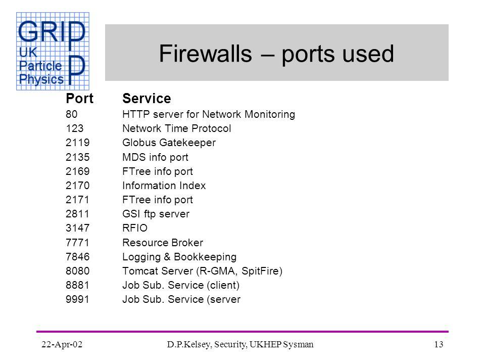 22-Apr-02D.P.Kelsey, Security, UKHEP Sysman13 Firewalls – ports used PortService 80HTTP server for Network Monitoring 123Network Time Protocol 2119Globus Gatekeeper 2135MDS info port 2169FTree info port 2170Information Index 2171FTree info port 2811GSI ftp server 3147RFIO 7771Resource Broker 7846Logging & Bookkeeping 8080Tomcat Server (R-GMA, SpitFire) 8881Job Sub.