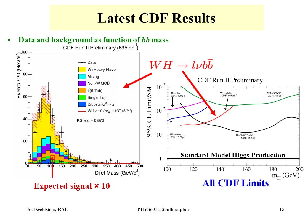 Joel Goldstein, RALPHYS6011, Southampton 15 Latest CDF Results Expected signal × 10 Data and background as function of bb mass All CDF Limits Standard Model Higgs Production